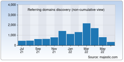 referring domains of vogue.in