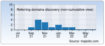 Majestic Referring Domains Discovery Chart for votesbuy.com