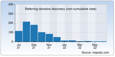 referring domains of vpsuniverse.net