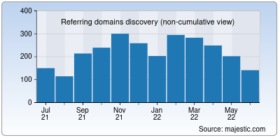 referring domains of w.org