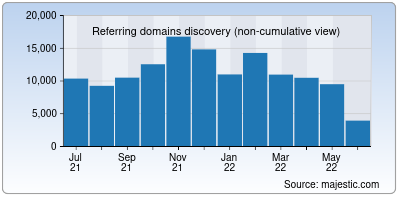 referring domains of w3.org
