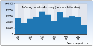 referring domains of wa.me