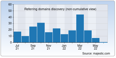 referring domains of walling.app