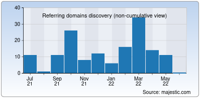 referring domains of warmbox.ai
