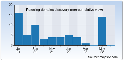 referring domains of watchmovierulz.me