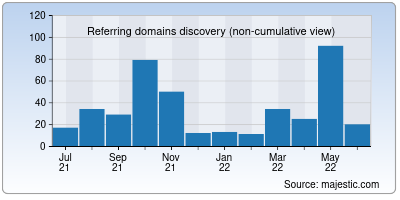 referring domains of way2news.co