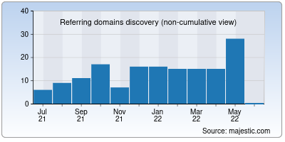 referring domains of wcte.org