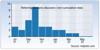 referring domains of web-thermometer.net