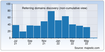 referring domains of web44.net