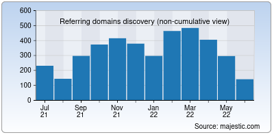 referring domains of webbeast.in