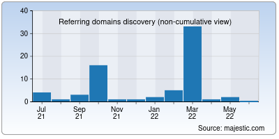 referring domains of webclickindia.co.in