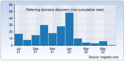 referring domains of webhostingtop.org