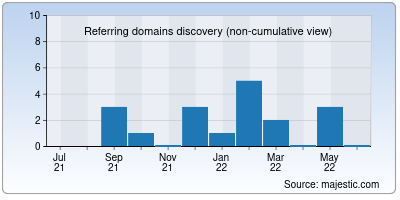 referring domains of webmaster-templates.net