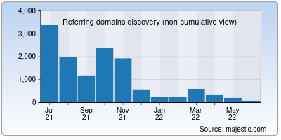 referring domains of webrate.org