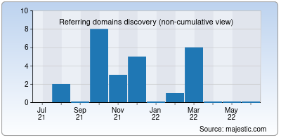 referring domains of webscanup.net