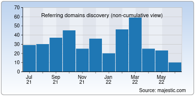 referring domains of webscoot.io