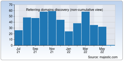 referring domains of webshare.io