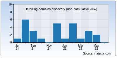referring domains of wellbornapi.in