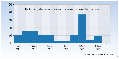 referring domains of wemedia.co.in