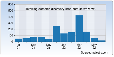 referring domains of weshare.net