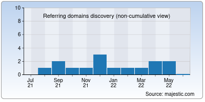 referring domains of westpac.in