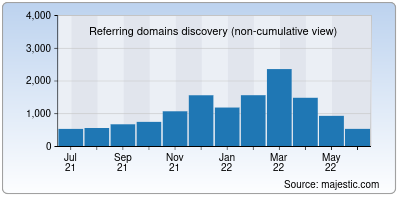 referring domains of wgbh.org