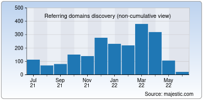 referring domains of whatsgaming.net