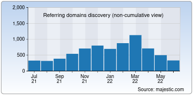 referring domains of whatwg.org