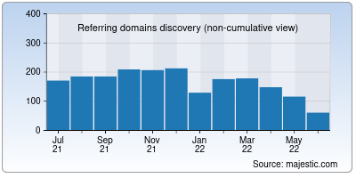 referring domains of whois.net