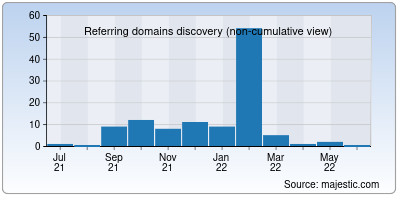 referring domains of whoiscaller.org