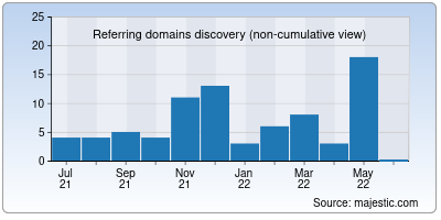 referring domains of why-me.org