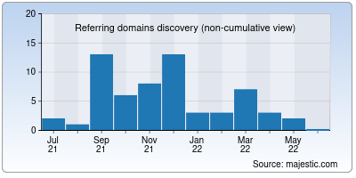referring domains of whyme.org