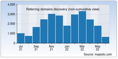 referring domains of wikibooks.org
