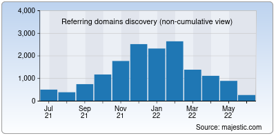 referring domains of wikimediafoundation.org