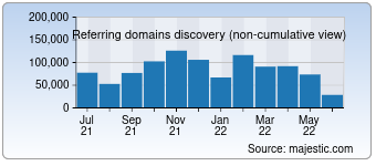 Majestic Referring Domains Discovery Chart for wikipedia.org