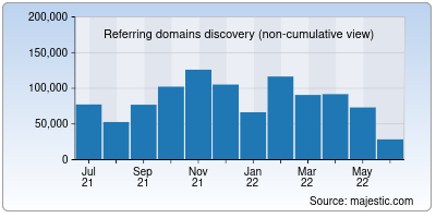 referring domains of wikipedia.org