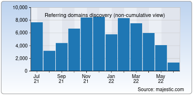referring domains of wiktionary.org