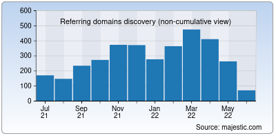 referring domains of winni.in