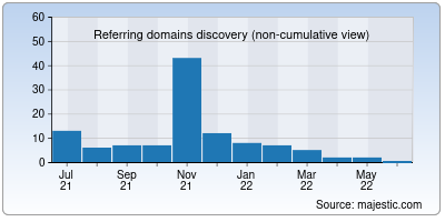 referring domains of winningtheworldoveronemeteratatime.net