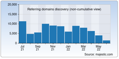 referring domains of wisc.edu