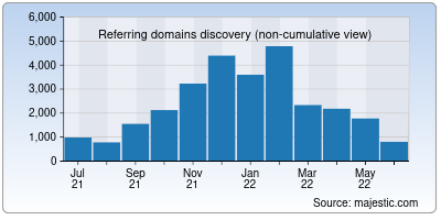 referring domains of with2.net