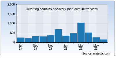 referring domains of wjct.org
