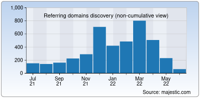 referring domains of wordcounter.net