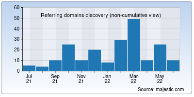 referring domains of worddy.co