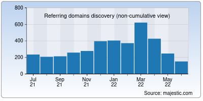 referring domains of workaway.info