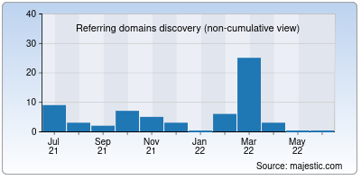 referring domains of workhall.co