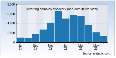 referring domains of worldcat.org