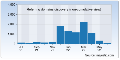 referring domains of worldfootball.net