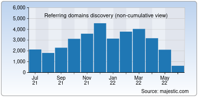 referring domains of worldometers.info