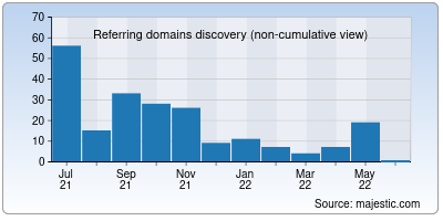referring domains of worthofweb.in